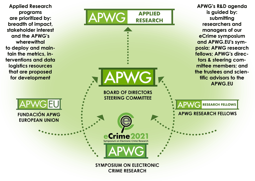 The cybercrime research community converged on APWG after it established the Phishing URL Block List in 2004, providing investigators in academia and industry with a consistent, relevant data schema for phishing attack data with which they could inform analyses and experiments. Those researchers' quickly moved APWG to found its peer-reviewed research conference, APWG eCrime. Over the years, the research community and APWG's institutional cohorts have guided our R&D efforts, sometimes insisting the institution develop resources that are neither product, nor service but essential for the global management of contemporary and evolving cybercrime