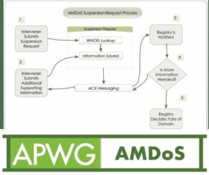 APWG Malicious Domain Suspension Program