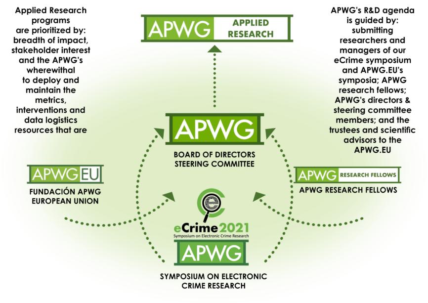 APWG R&D Process Flow